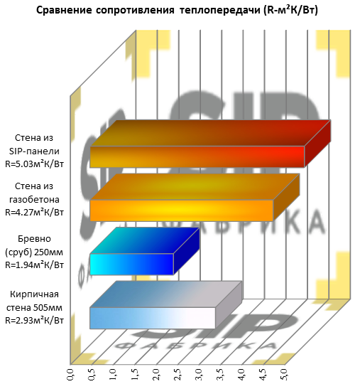 Сравнение сопротивления теплопередачи_1
